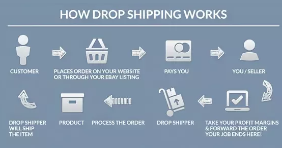 how does dropshipping business work
